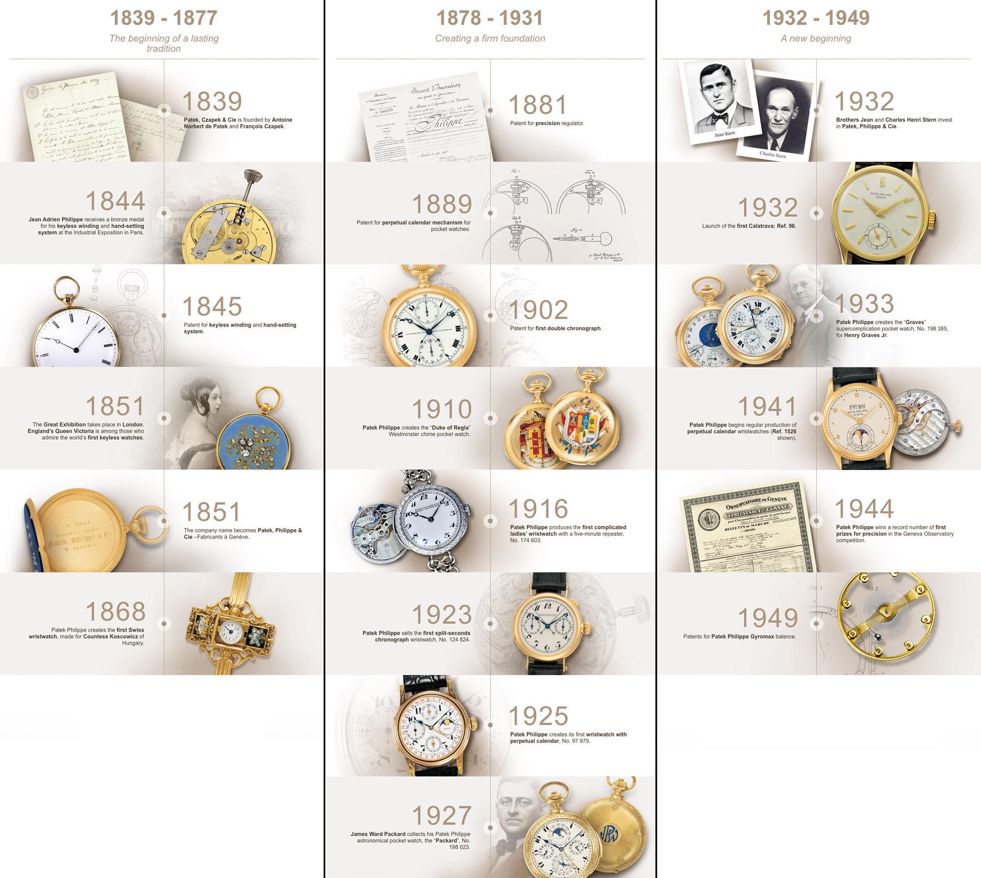 Patek Philippe History 1839 1949