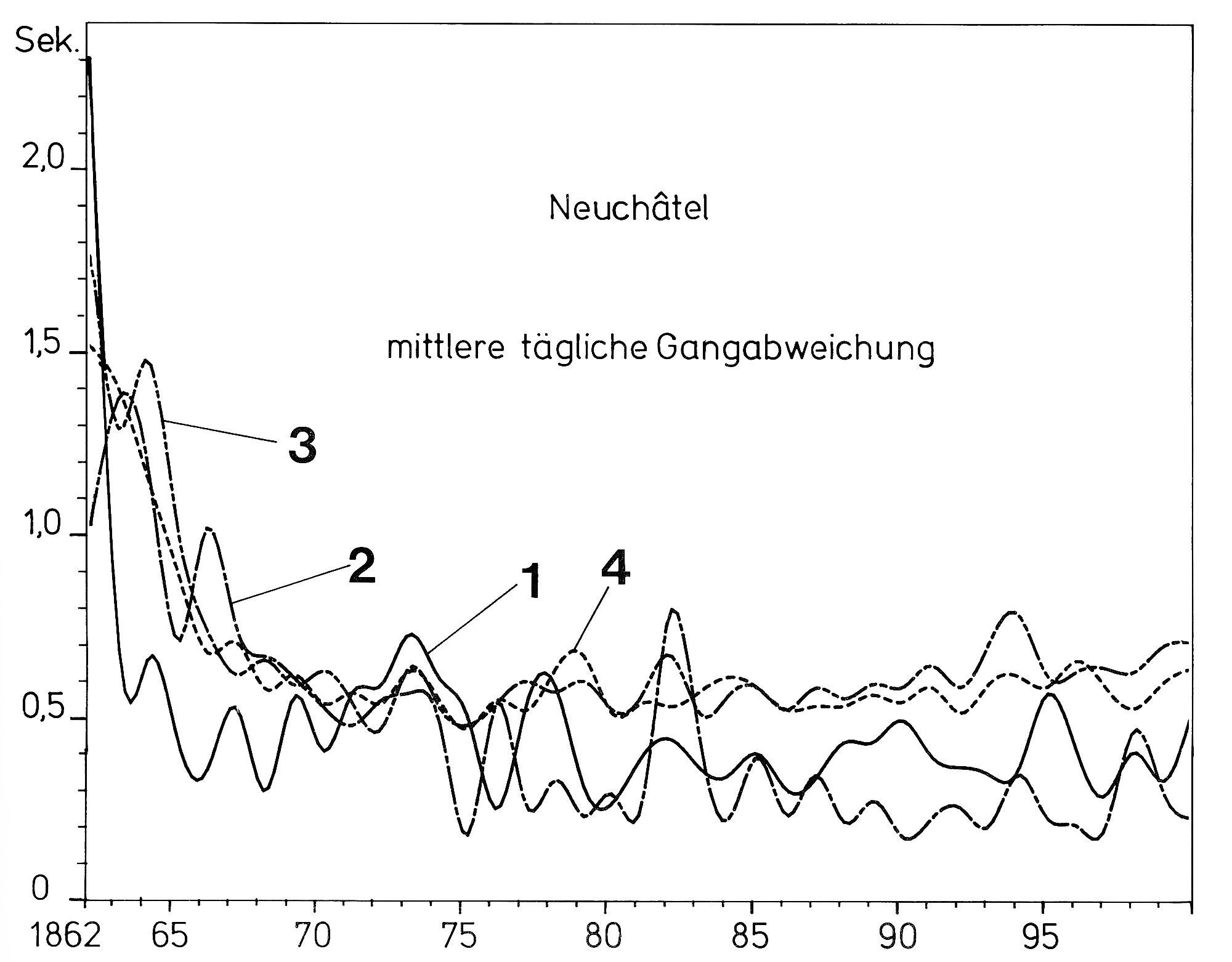 Timekeeping Average Daily Rate Observatory Neuchatel (Reinhard Meis)